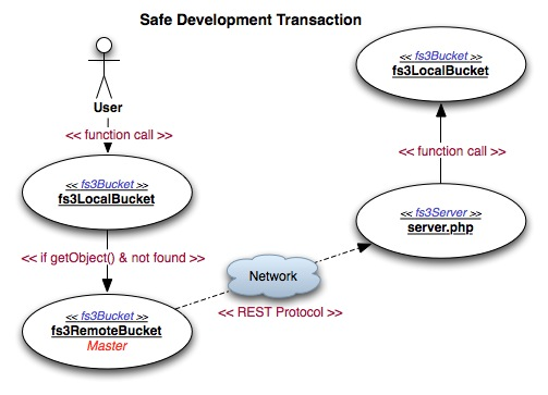 Development Transaction Flow Use Case