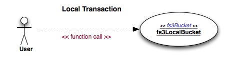 Local Transaction Flow Use Case