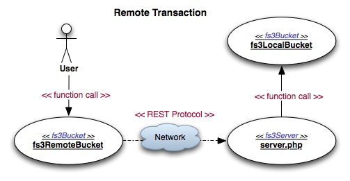 Remote Transaction Flow Use Case